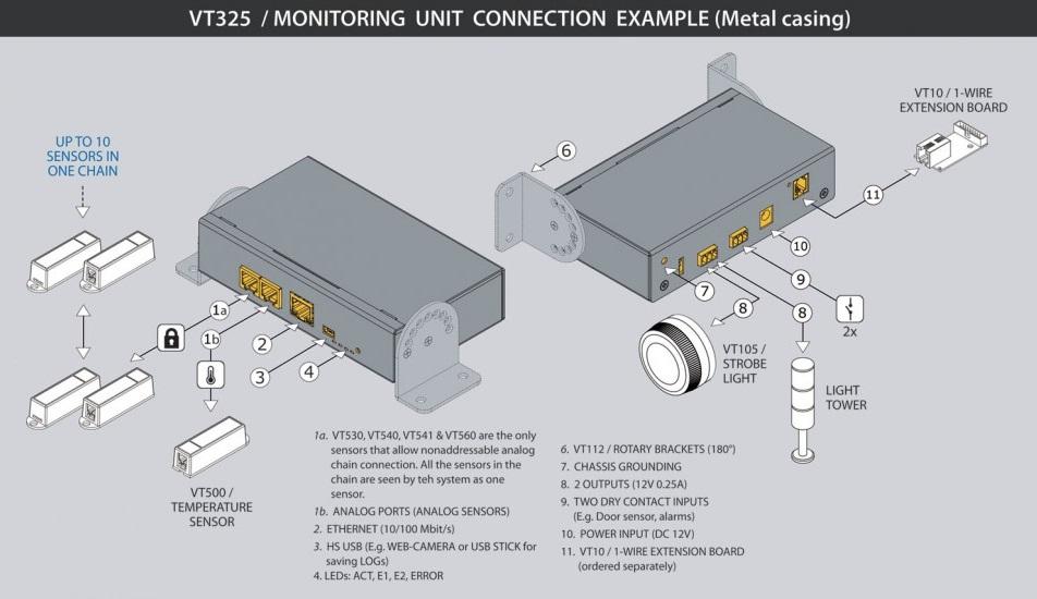 VT325 Room Guard monitoringo įrenginys, sensorių, monitoring unit device sensors gsm 4